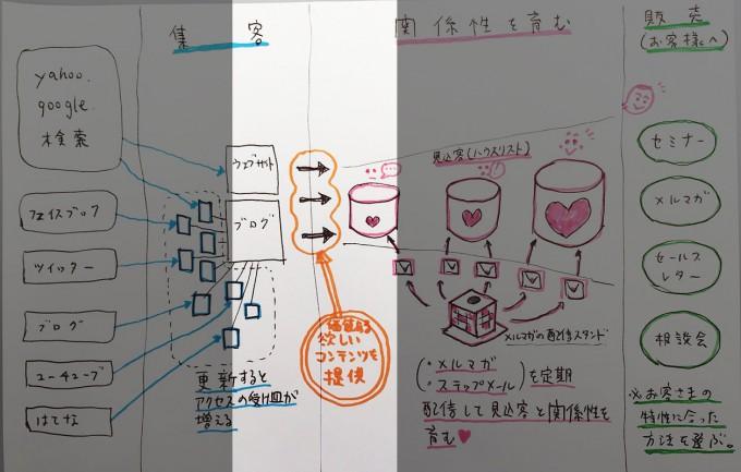 設計図-集客のゴール
