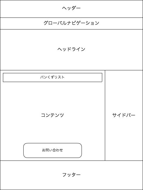 サイトのレイアウト