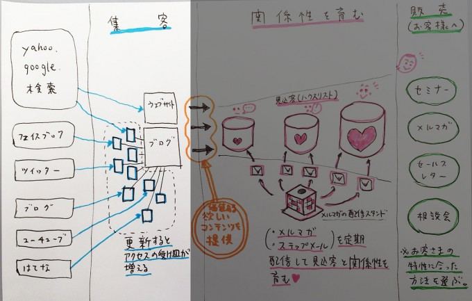 設計図-集客